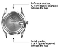 Finding Serial & Model numbers on a Rolex casing.